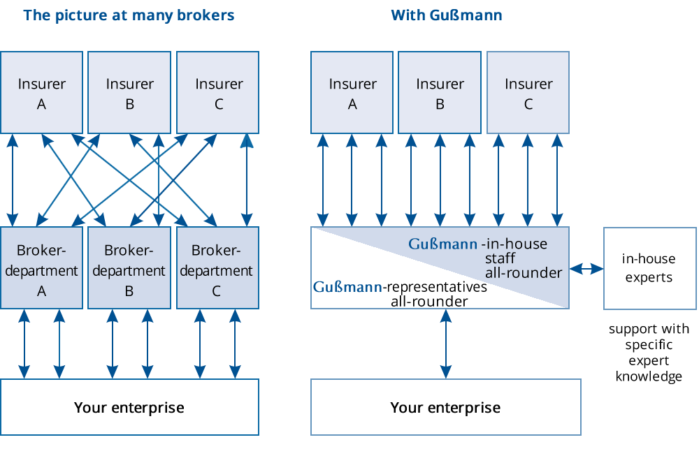 Gußmann-2-Plus Grafik